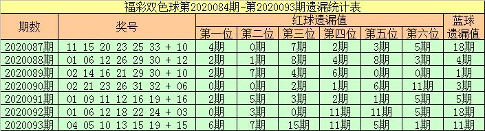 [新浪彩票]张强双色球094期推荐:冷码蓝球现身