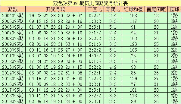 [新浪彩票]彩侠双色球095期推荐:头尾04+26