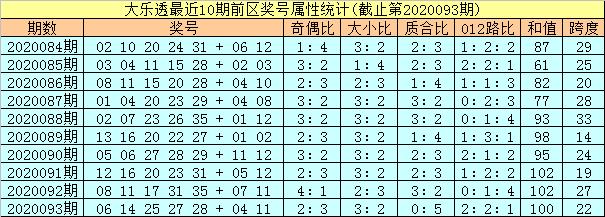 [新浪彩票]孔阳大乐透094期预测:头尾看好11 35