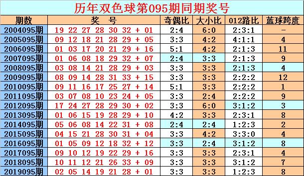 [新浪彩票]天星双色球095期推荐:看好蓝球跨度走大