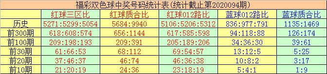 [新浪彩票]唐羽双色球095期推荐:质数红球减少