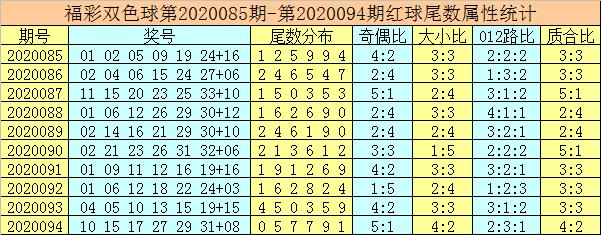 [新浪彩票]唐龙双色球095期推荐:参考蓝球尾数2