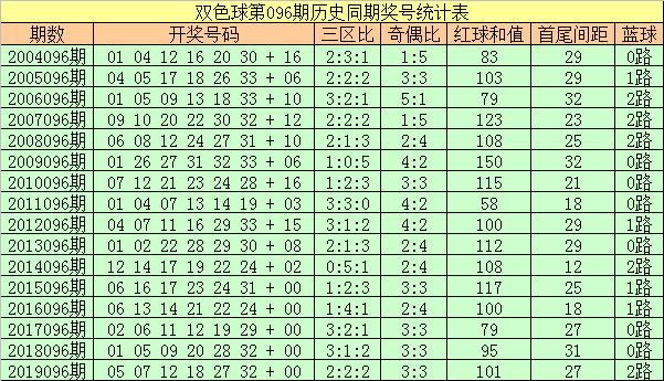 [新浪彩票]彩侠双色球096期推荐:红球三区比1-2-3