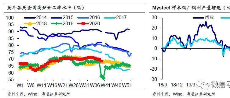生产稳中趋缓,通胀压力不大——海通宏观周报(陈兴、宋潇、应镓娴、侯欢)