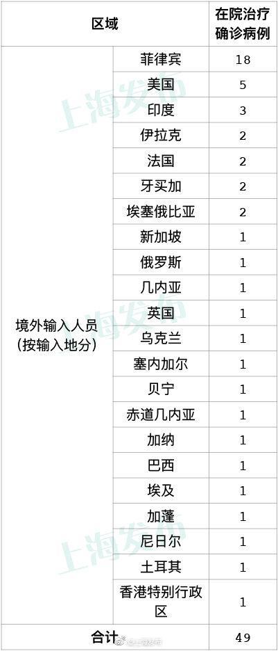 9月27日上海新增10例境外输入病例图片