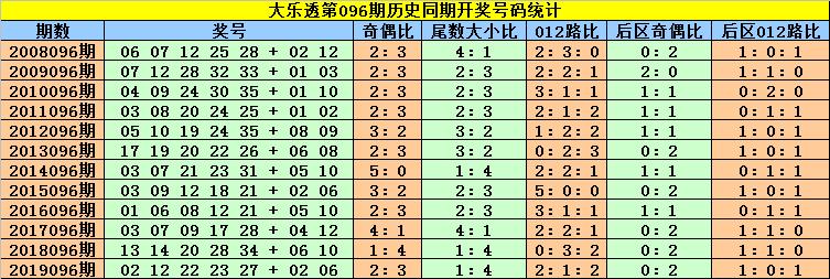 [新浪彩票]刘贵大乐透096期预测:前区两码13 34