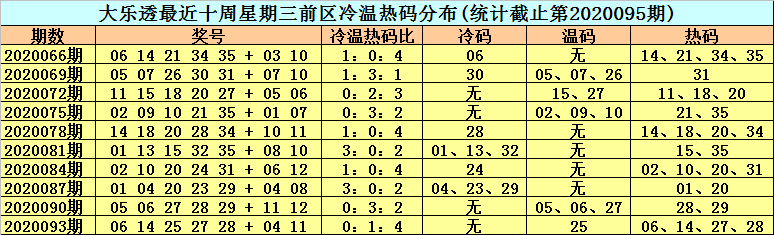 [新浪彩票]李晓天大乐透096期预测:前区热码05 10