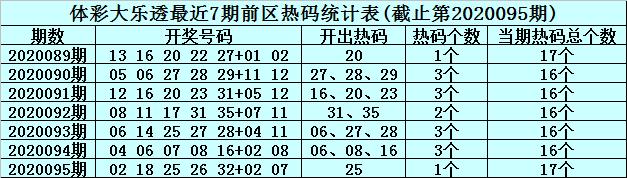 [新浪彩票]李君大乐透096期预测:前区精选一码02