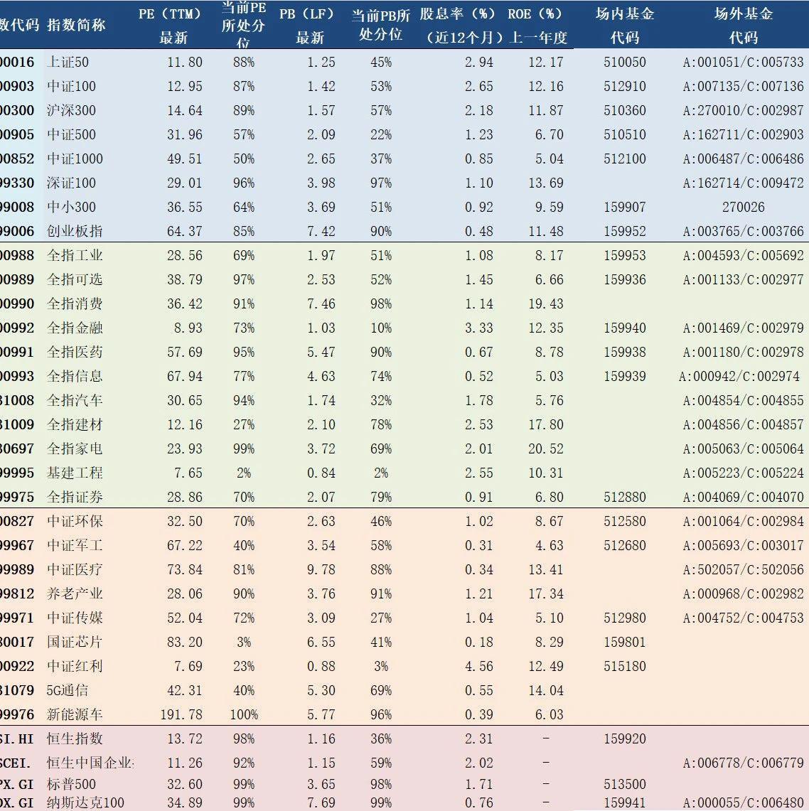 2020年9月30日A股主要指数估值表