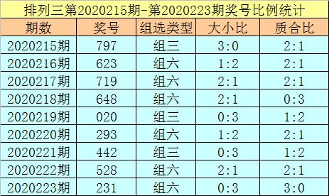 [新浪彩票]杨光排列三224期分析:杀一码推荐7