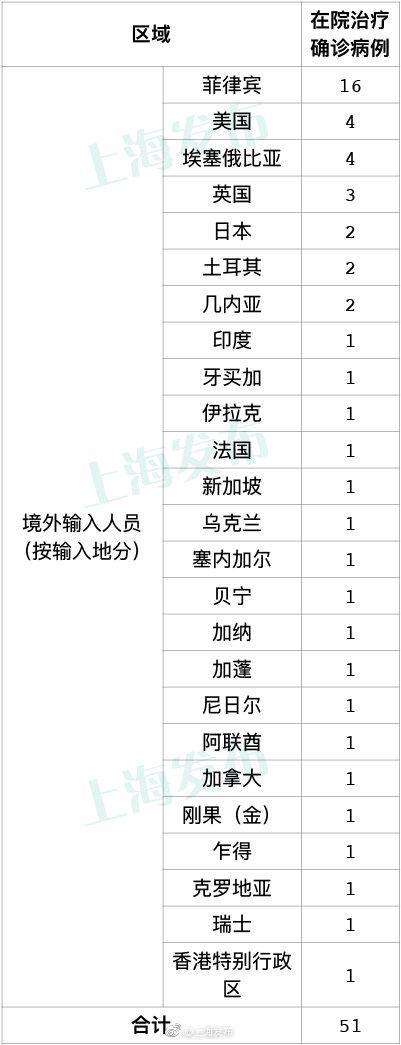 10月2日上海新增境外输入确诊病例4例图片