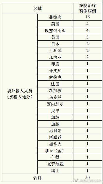 上海新增1例境外输入新冠肺炎确诊病例 治愈出院2例图片