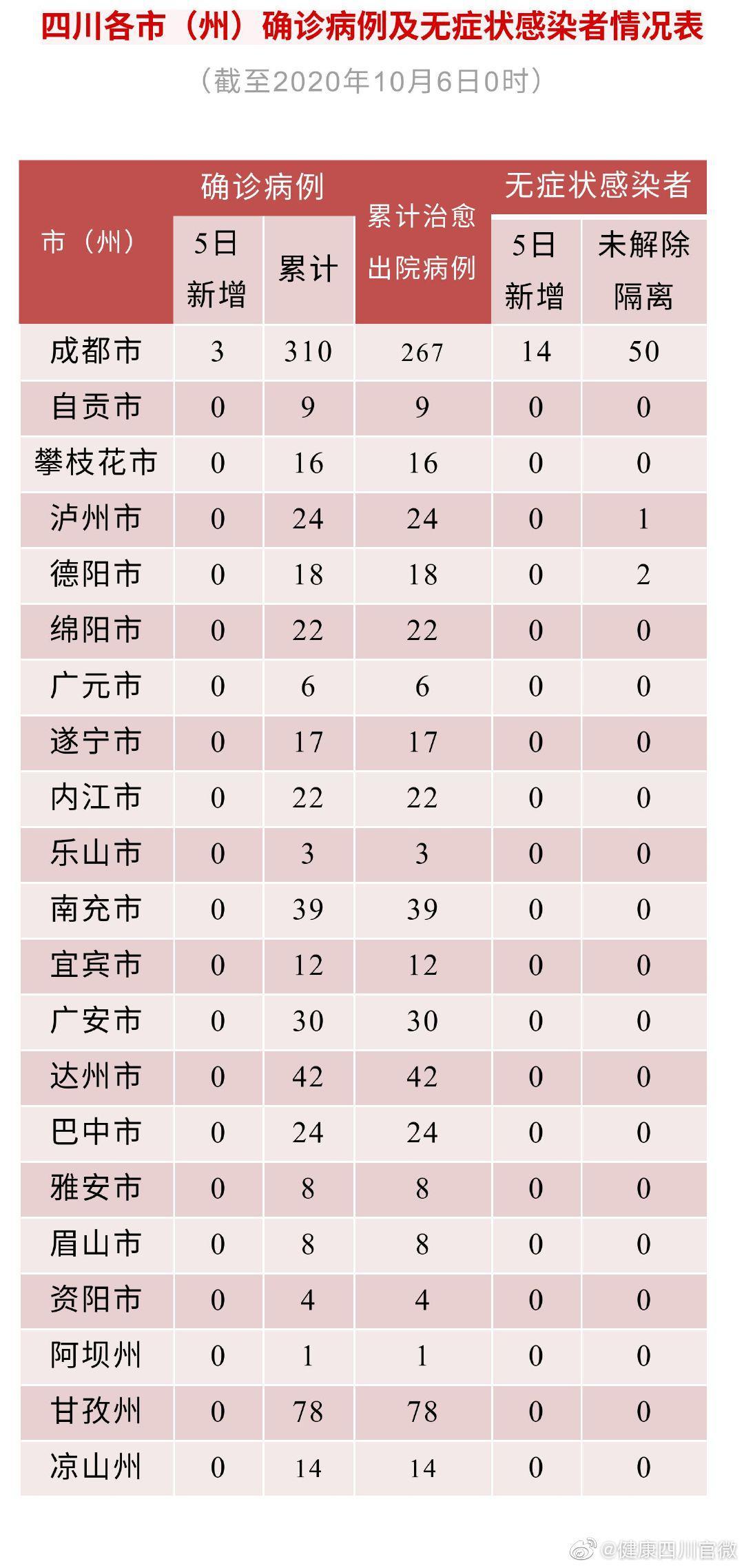 四川5日新增确诊病例3例 均为境外输出