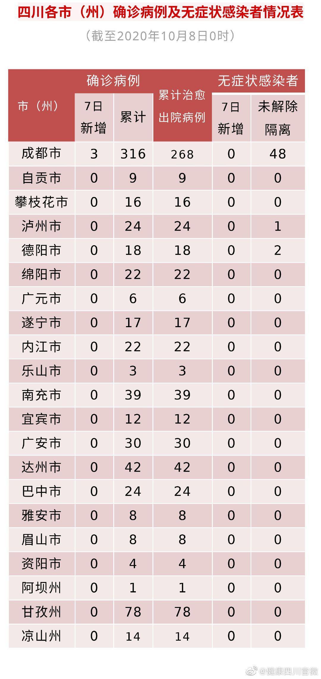 四川7日新增确诊病例3例 均为境外输入图片