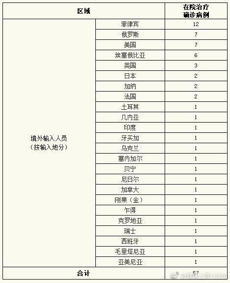 上海昨日新增境外输入病例5例图片