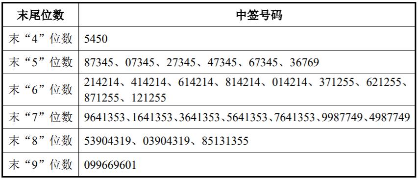 熊猫乳品中签号出炉 共26970个