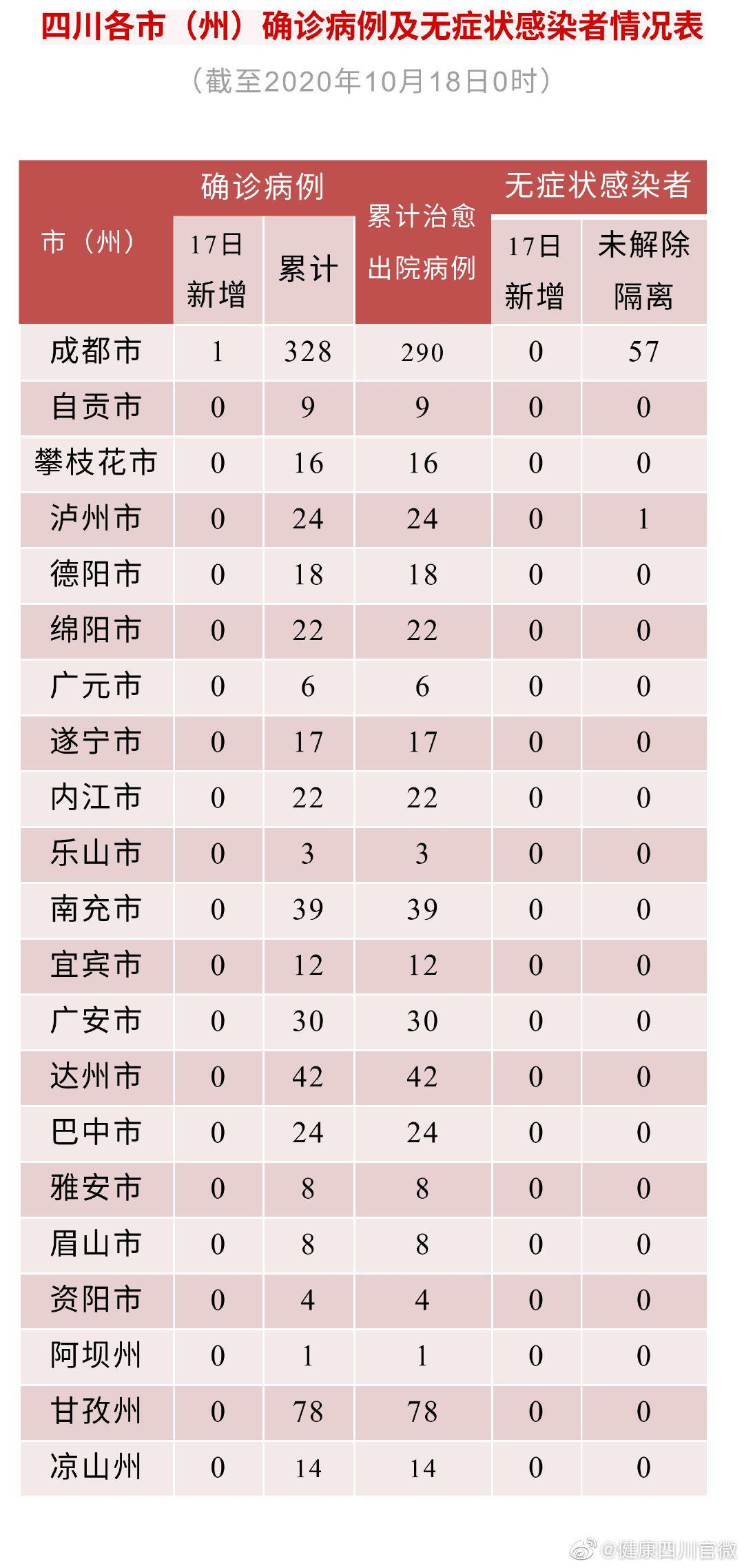 10月17日四川新增境外输入确诊病例1例图片