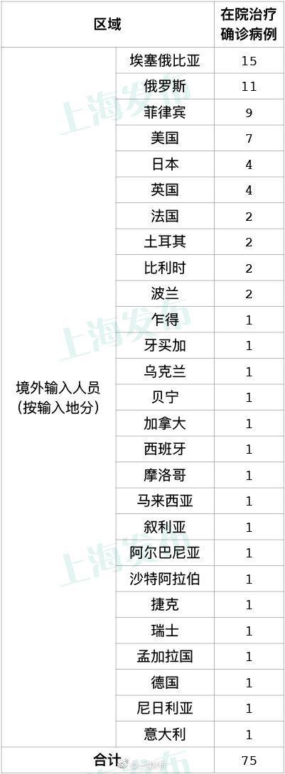 10月17日上海新增5例境外输入确诊病例图片