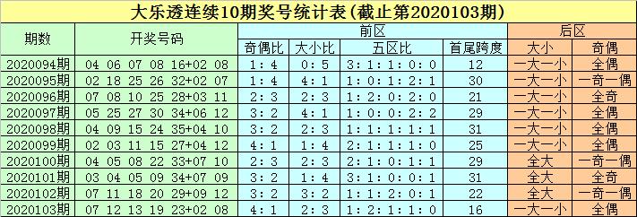 [新浪彩票]豹子头大乐透104期预测:前区双胆20 34