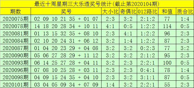 [新浪彩票]大飞大乐透104期预测:凤尾精选35