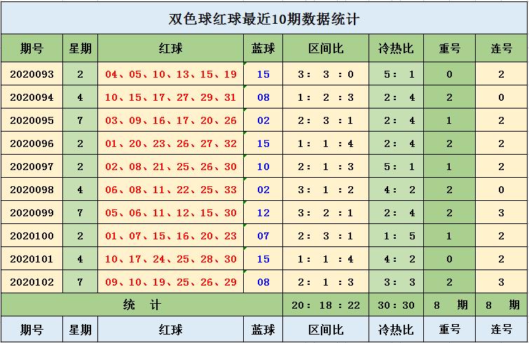 [新浪彩票]王钰双色球103期推荐:本期蓝球看小数