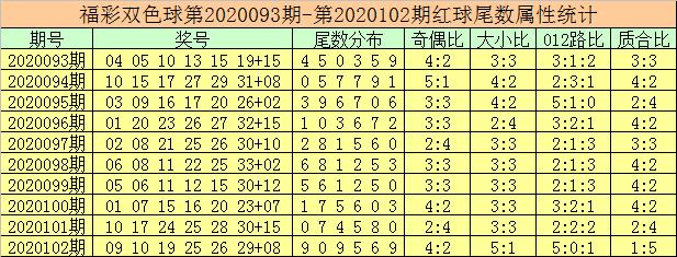 [新浪彩票]徐先生双色球103期推荐:参考蓝球02