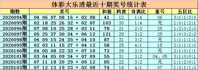 [新浪彩票]卜算子大乐透104期预测:注意偶号走热