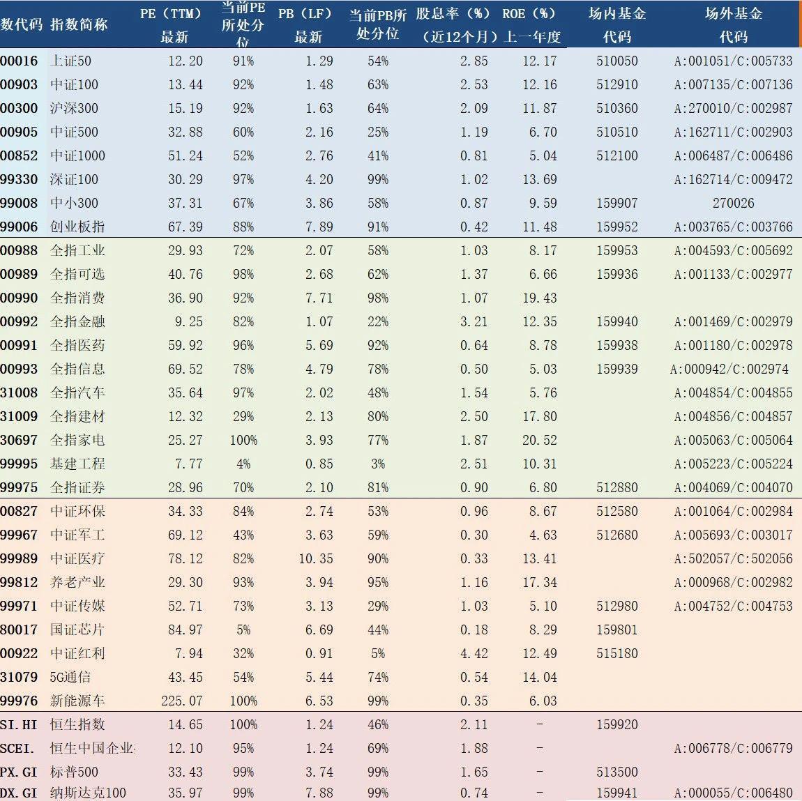 2020年10月20日A股主要指数估值表