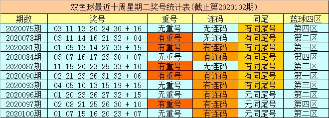 [新浪彩票]财姐双色球103期推荐:关注蓝球15
