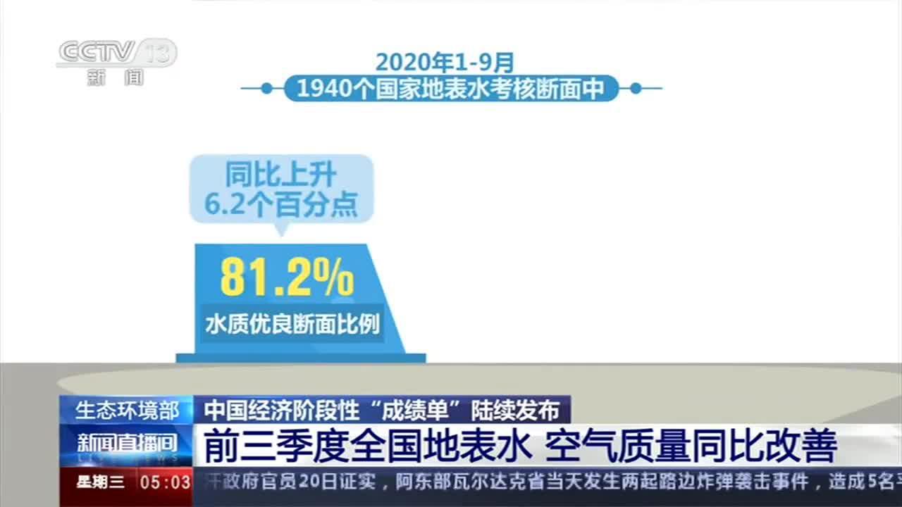 生态环境部:前三季度地表水 空气质量同比改善