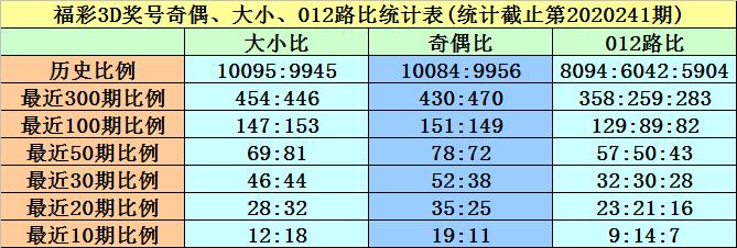 [新浪彩票]黄欢福彩3D第242期预测:精选一注594