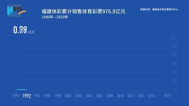 视频 你知道1990年—2019年福建体彩销售额增长了多少吗?