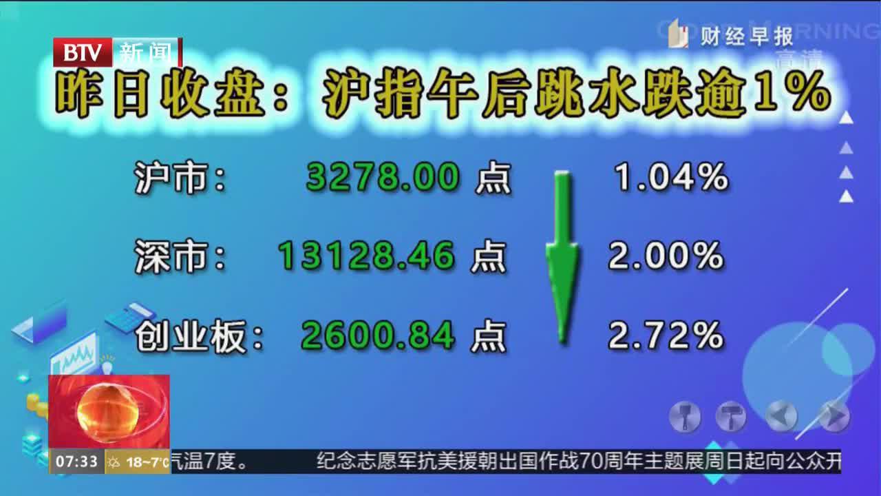 10月23日收盘:沪指午后跳水跌逾1%失守3300点创业板指大跌近3%