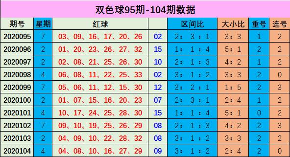 [新浪彩票]李博双色球105期推荐:不推荐重号出现