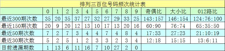[新浪彩票]沧海排列三245期分析:个位胆码6