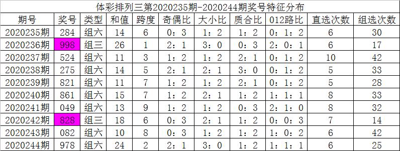[新浪彩票]彩鱼排列三245期分析:精选一注950