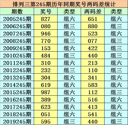 [新浪彩票]小霸王排列三245期分析:精选一注230