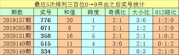 [新浪彩票]亦枫排列三245期分析:定位杀09-02-04