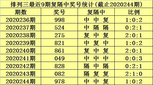 [新浪彩票]陈青峰排列三245期分析:双胆3 7