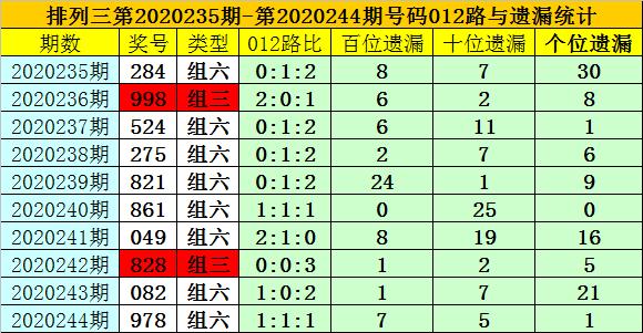[新浪彩票]夏姐排列三245期分析:十位开出0路号码