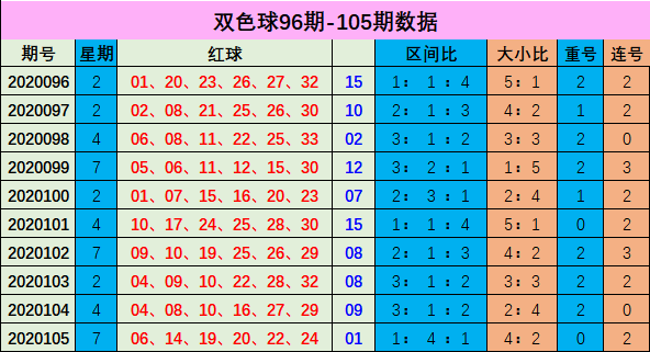 [新浪彩票]李博双色球106期推荐:红球重号空开