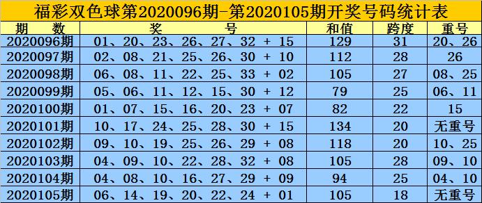 [新浪彩票]黄岛主双色球106期推荐:红球双胆09 16