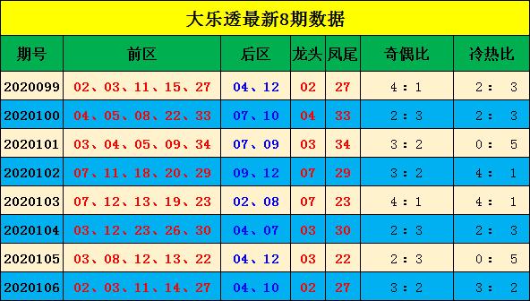 [新浪彩票]宋大江大乐透107期预测:奇偶比看2-3