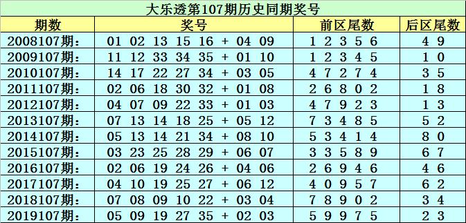 [新浪彩票]李太阳大乐透107期预测:必杀尾数看6