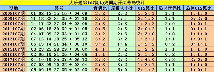 [新浪彩票]刘贵大乐透107期预测:双胆看好18 29