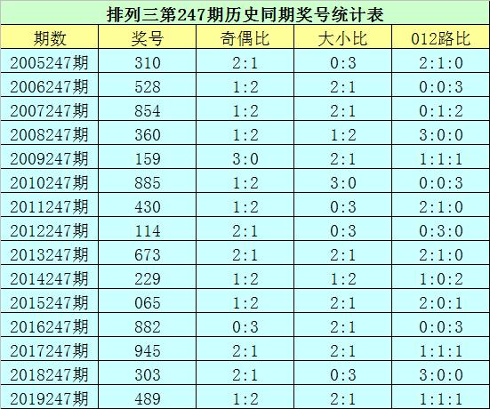 [新浪彩票]花荣排列三247期分析:单挑一注614