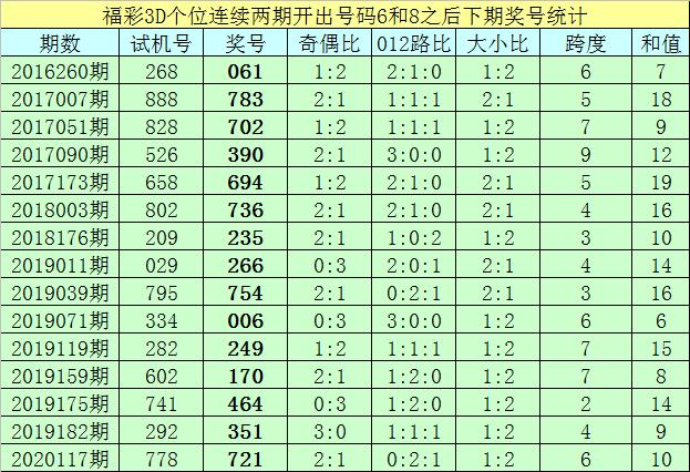 [新浪彩票]亦枫福彩3D第248期预测:独胆推荐9