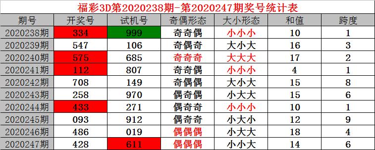 [新浪彩票]小诸葛福彩3D第248期预测:百位关注0