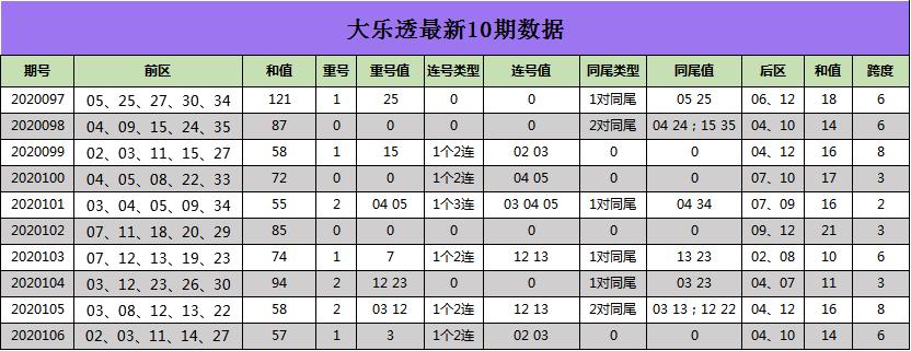 [新浪彩票]江玲大乐透107期预测:重号推荐11 14