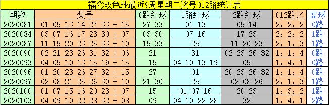 [新浪彩票]太湖叟双色球106期推荐:红球看14 26